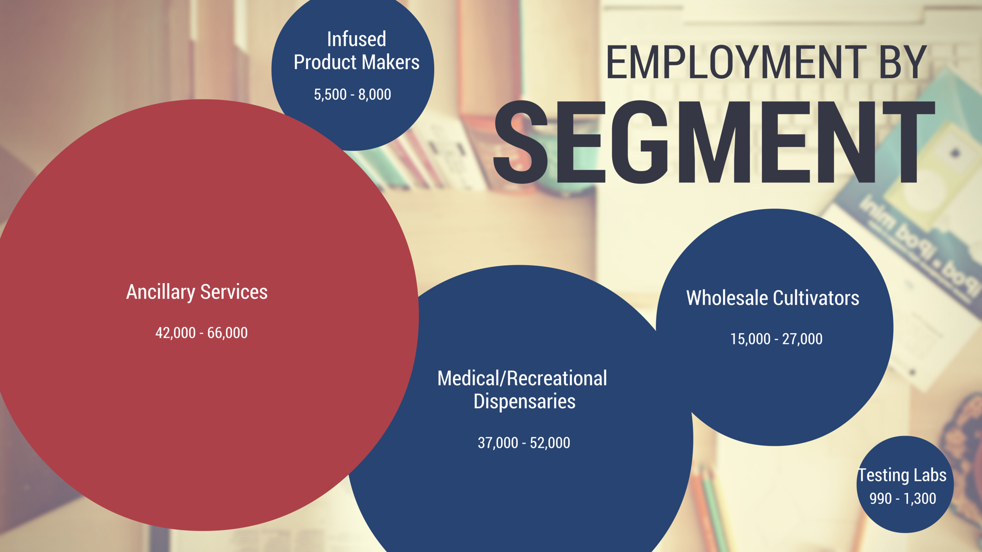 cannabis employment stats by segment
